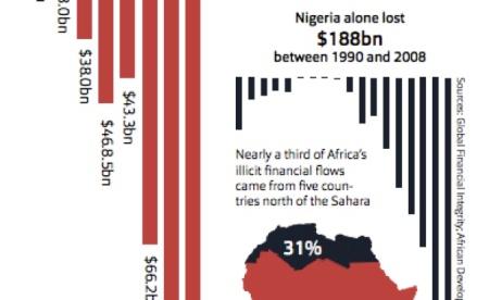 Africa illicit