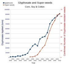 (Glyphosate data from USDA:NASS; Super weed data from Charles Benbrook)