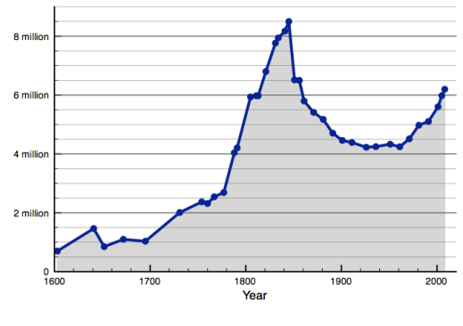 Population_of_Ireland_since_1600