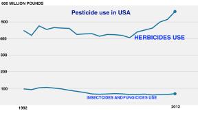 us-pesticide-600