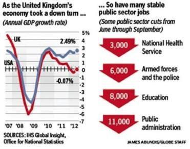 UK Austerity