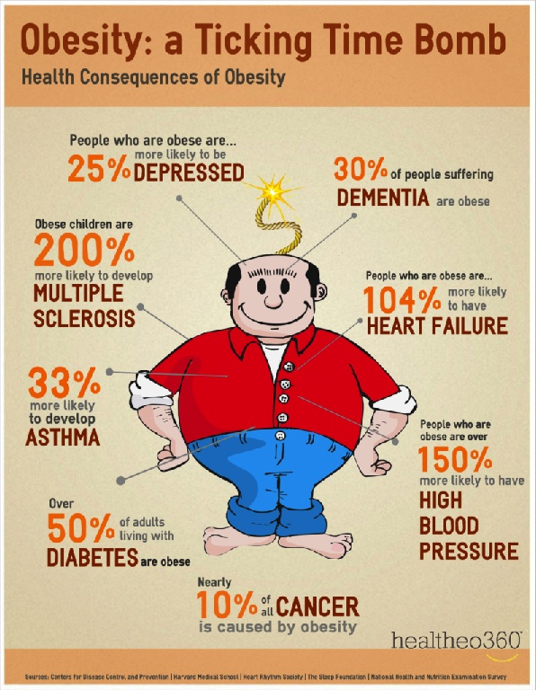obesity time-bomb