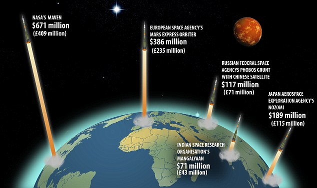 Big spenders: A comparison of how much countries have spent on their attempts to reach Mars. Both Russia and the US failed their first attempts to Mars, while the Chinese mission to Mars, dubbed Yinghuo-1 mission failed in 2011 and the Japanese mission to Mars ran out of fuel